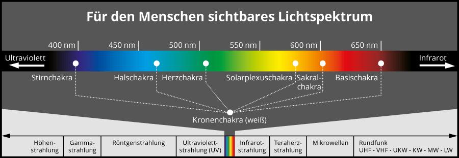 Lichtspektrum mit den Wellenlängen der Chakren